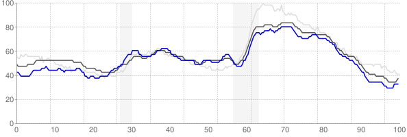 Jonesboro, Arkansas monthly unemployment rate chart